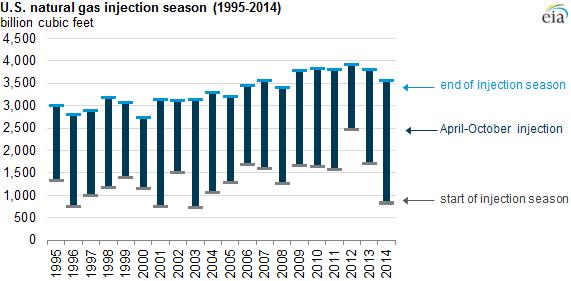 Natural gas storage season was a record breaker