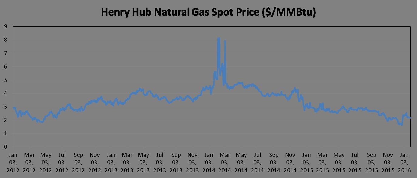 Natural Gas Spot Prices: Jan 2012 - Jan 26, 2016